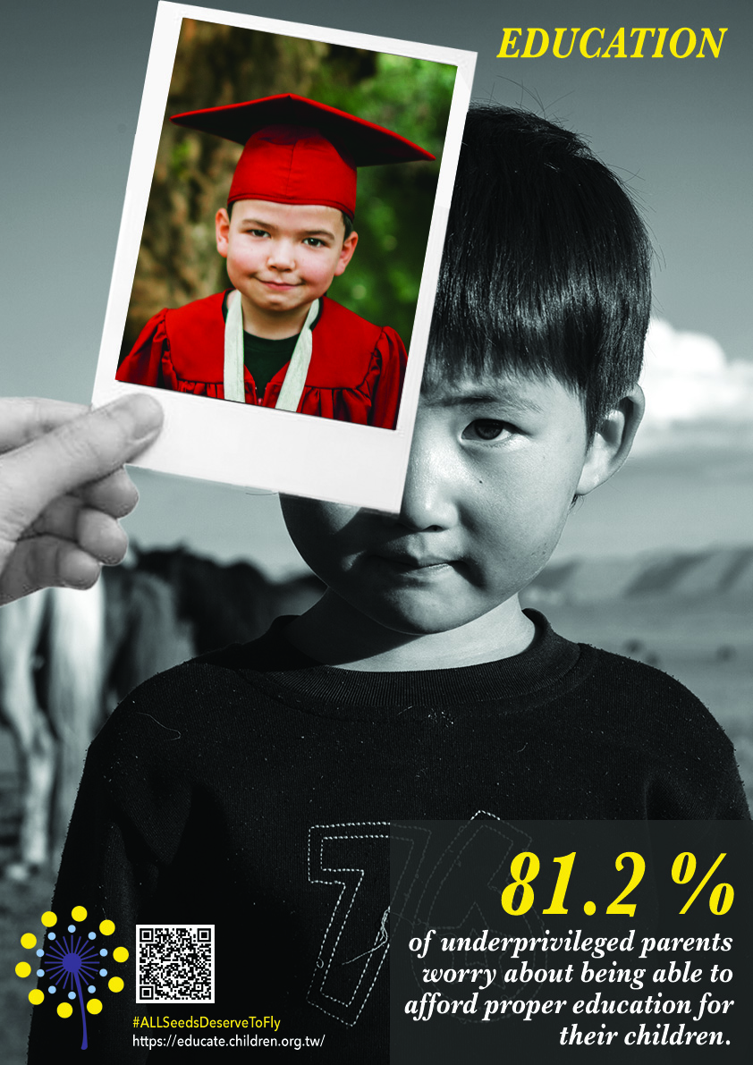 81.2% of underprivileged parents worry about being able to afford proper education for their children